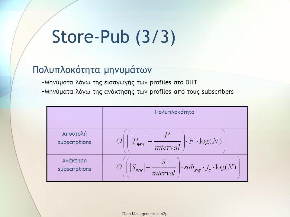 Data Management in p2p Store-Pub (3/3) Πολυπλοκότητα μηνυμάτων −Μηνύματα λόγω της εισαγωγής των profiles στο DHT −Μηνύματα λόγω της ανάκτησης των profiles από τους subscribers Πολυπλοκότητα Αποστολή subscriptions Ανάκτηση subscriptions