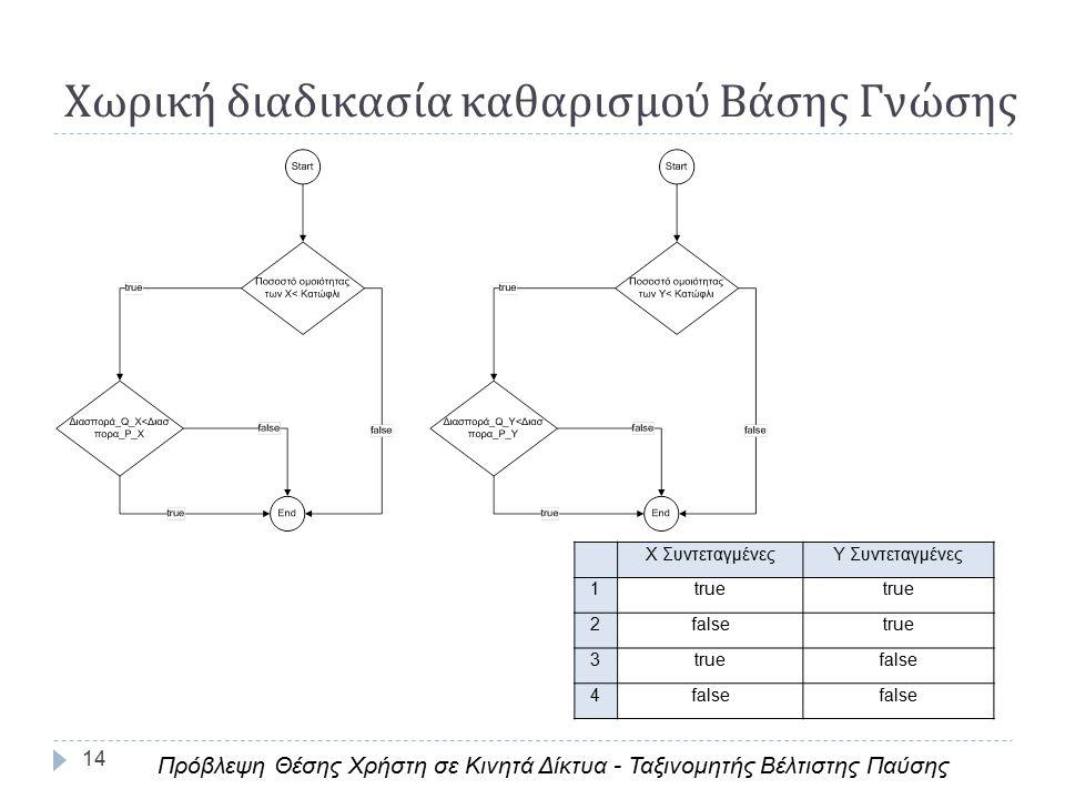 14 Χωρική διαδικασία καθαρισμού Βάσης Γνώσης Χ ΣυντεταγμένεςΥ Συντεταγμένες 1true 2falsetrue 3 false 4 Πρόβλεψη Θέσης Χρήστη σε Κινητά Δίκτυα - Ταξινομητής Βέλτιστης Παύσης