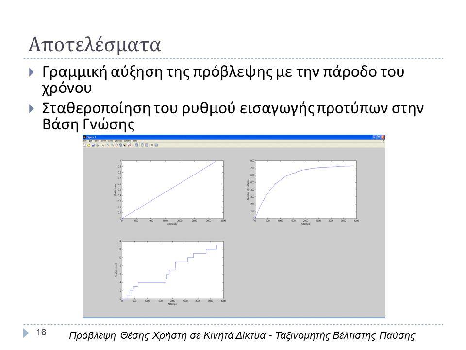 Αποτελέσματα 16  Γραμμική αύξηση της πρόβλεψης με την πάροδο του χρόνου  Σταθεροποίηση του ρυθμού εισαγωγής προτύπων στην Βάση Γνώσης Πρόβλεψη Θέσης Χρήστη σε Κινητά Δίκτυα - Ταξινομητής Βέλτιστης Παύσης