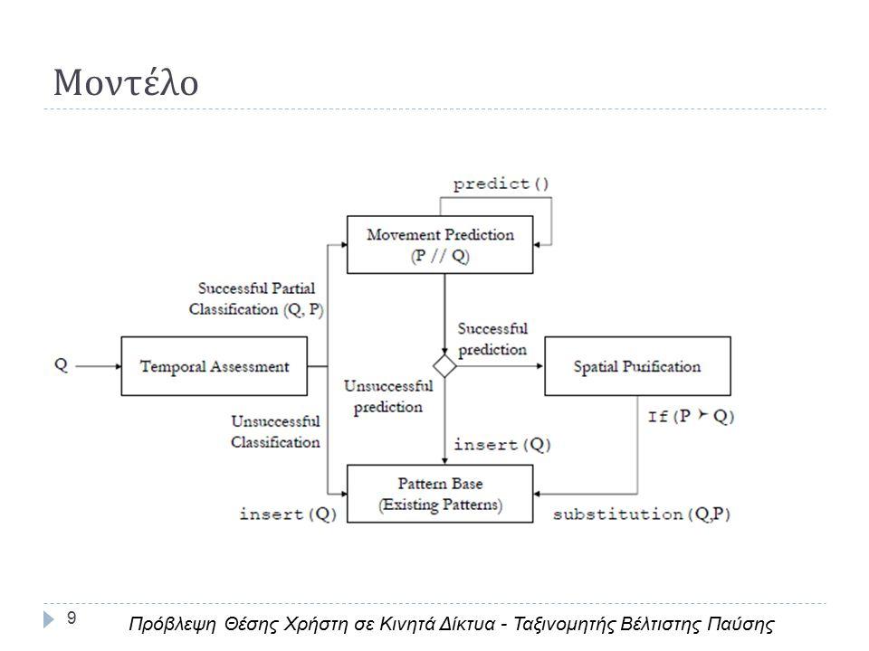 9 Μοντέλο Πρόβλεψη Θέσης Χρήστη σε Κινητά Δίκτυα - Ταξινομητής Βέλτιστης Παύσης
