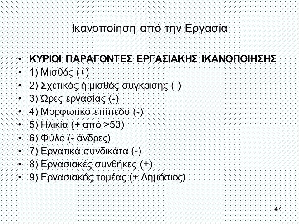 Ικανοποίηση από την Εργασία ΚΥΡΙΟΙ ΠΑΡΑΓΟΝΤΕΣ ΕΡΓΑΣΙΑΚΗΣ ΙΚΑΝΟΠΟΙΗΣΗΣ 1) Μισθός (+) 2) Σχετικός ή μισθός σύγκρισης (-) 3) Ώρες εργασίας (-) 4) Μορφωτι
