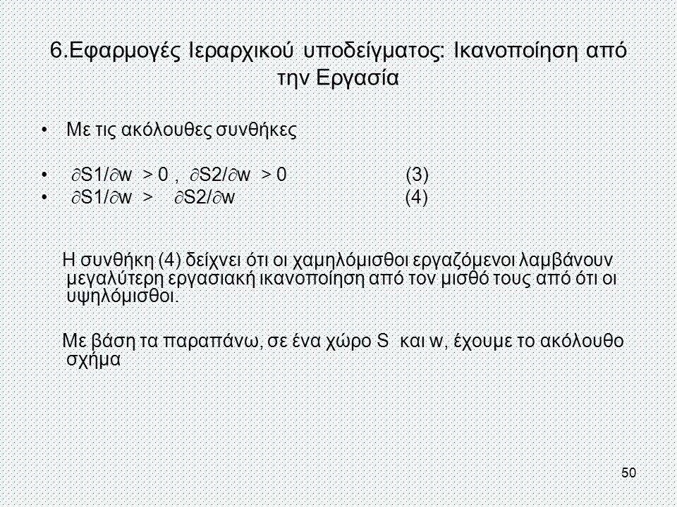 6.Εφαρμογές Ιεραρχικού υποδείγματος: Ικανοποίηση από την Εργασία Με τις ακόλουθες συνθήκες  S1/  w > 0,  S2/  w > 0 (3)  S1/  w >  S2/  w (4)