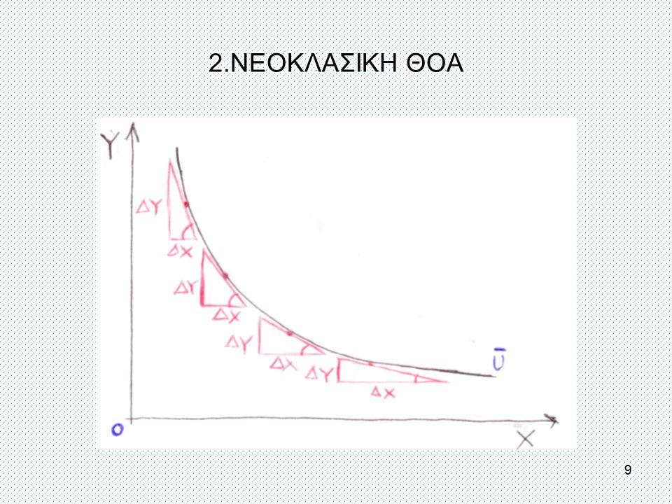 Το πρόβλημα της ορθολογικής απόφασης καταναλωτή Παράδειγμα δύο αγαθών: max U(χ1,χ2) υπό τον εισοδηματικό περιορισμό Μ = p1χ1 + p2χ2 (όπου p1,p2 είναι οι αντίστοιχες τιμές των αγαθών) Λύση L = U(χ1,χ2) – λ(p1χ1 + p2χ2 – Μ) (1) ∂L/∂χ1 = ∂U/∂χ1 –λp1 = 0 (2) ∂L/∂χ2 = ∂U/∂χ2 –λp2 = 0 (3) ∂L/∂λ = p1χ1 + p2χ2 – Μ = 0 (4) 10