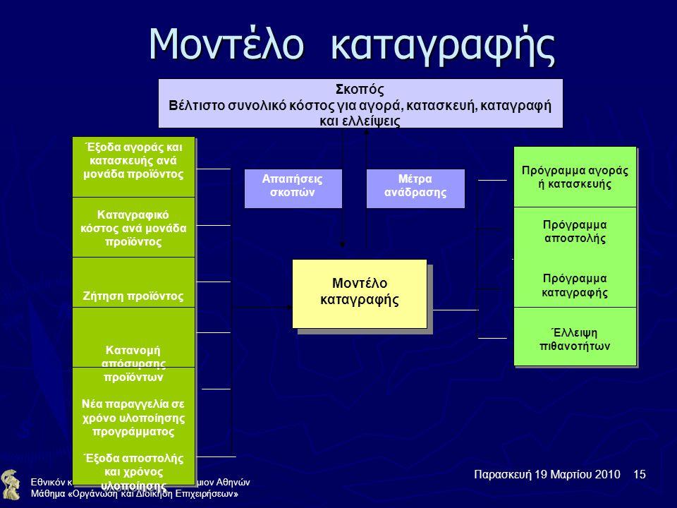 Παρασκευή 19 Μαρτίου 2010 15 Εθνικόν και Καποδιστριακόν Πανεπιστήμιον Αθηνών Μάθημα «Οργάνωση και Διοίκηση Επιχειρήσεων» Μοντέλο καταγραφής Έξοδα αγοράς και κατασκευής ανά μονάδα προϊόντος Καταγραφικό κόστος ανά μονάδα προϊόντος Ζήτηση προϊόντος Κατανομή απόσυρσης προϊόντων Νέα παραγγελία σε χρόνο υλοποίησης προγράμματος Έξοδα αποστολής και χρόνος υλοποίησης Έξοδα αγοράς και κατασκευής ανά μονάδα προϊόντος Καταγραφικό κόστος ανά μονάδα προϊόντος Ζήτηση προϊόντος Κατανομή απόσυρσης προϊόντων Νέα παραγγελία σε χρόνο υλοποίησης προγράμματος Έξοδα αποστολής και χρόνος υλοποίησης Πρόγραμμα αγοράς ή κατασκευής Πρόγραμμα αποστολής Πρόγραμμα καταγραφής Έλλειψη πιθανοτήτων Πρόγραμμα αγοράς ή κατασκευής Πρόγραμμα αποστολής Πρόγραμμα καταγραφής Έλλειψη πιθανοτήτων Μοντέλο καταγραφής Σκοπός Βέλτιστο συνολικό κόστος για αγορά, κατασκευή, καταγραφή και ελλείψεις Απαιτήσεις σκοπών Μέτρα ανάδρασης