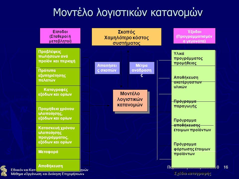 Παρασκευή 19 Μαρτίου 2010 16 Εθνικόν και Καποδιστριακόν Πανεπιστήμιον Αθηνών Μάθημα «Οργάνωση και Διοίκηση Επιχειρήσεων» Μοντέλο λογιστικών κατανομών Προβλέψεις πωλήσεων ανά προϊόν και περιοχή Πρότυπα εξυπηρέτησης πελατών Καταγραφές εξόδων και ορίων Προμήθεια χρόνου υλοποίησης, εξόδων και ορίων Κατασκευή χρόνου υλοποίησης προγράμματος, εξόδων και ορίων Μεταφορά Αποθήκευση Προβλέψεις πωλήσεων ανά προϊόν και περιοχή Πρότυπα εξυπηρέτησης πελατών Καταγραφές εξόδων και ορίων Προμήθεια χρόνου υλοποίησης, εξόδων και ορίων Κατασκευή χρόνου υλοποίησης προγράμματος, εξόδων και ορίων Μεταφορά Αποθήκευση Υλικά προγράμματος προμήθειας Αποθήκευση ακατέργαστων υλικών Πρόγραμμα παραγωγής Πρόγραμμα αποθήκευσης έτοιμων προϊόντων Πρόγραμμα φόρτωσης έτοιμων προϊόντων Σχέδιο καταγραφής Υλικά προγράμματος προμήθειας Αποθήκευση ακατέργαστων υλικών Πρόγραμμα παραγωγής Πρόγραμμα αποθήκευσης έτοιμων προϊόντων Πρόγραμμα φόρτωσης έτοιμων προϊόντων Σχέδιο καταγραφής Μοντέλο λογιστικών κατανομών Μοντέλο λογιστικών κατανομών Σκοπός Χαμηλότερο κόστος συστήματος Απαιτήσει ς σκοπών Μέτρα ανάδραση ς Έξοδοι (Προγραμματισμέν α γεγονότα) Είσοδοι (Σταθεροί ή μεταβλητοί)