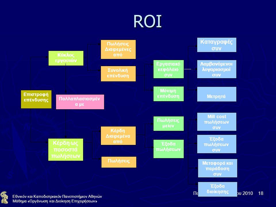 Παρασκευή 19 Μαρτίου 2010 18 Εθνικόν και Καποδιστριακόν Πανεπιστήμιον Αθηνών Μάθημα «Οργάνωση και Διοίκηση Επιχειρήσεων» ROI Επιστροφή επένδυσης Κύκλος εργασιών Κέρδη ως ποσοστά πωλήσεων Πωλήσεις Διαιρεμένες από Συνολική επένδυση Κέρδη Διαιρεμένα από Πωλήσεις Εργασιακό κεφάλαιο συν Μόνιμη επένδυση Πωλήσεις μείον Έξοδα πωλήσεων Καταγραφές συν Λαμβανόμενοι λογαριασμοί συν Μετρητά Mill cost πωλήσεων συν Έξοδα πωλήσεων συν Μεταφορά και παράδοση συν Έξοδα διοίκησης Πολλαπλασιασμέν α με