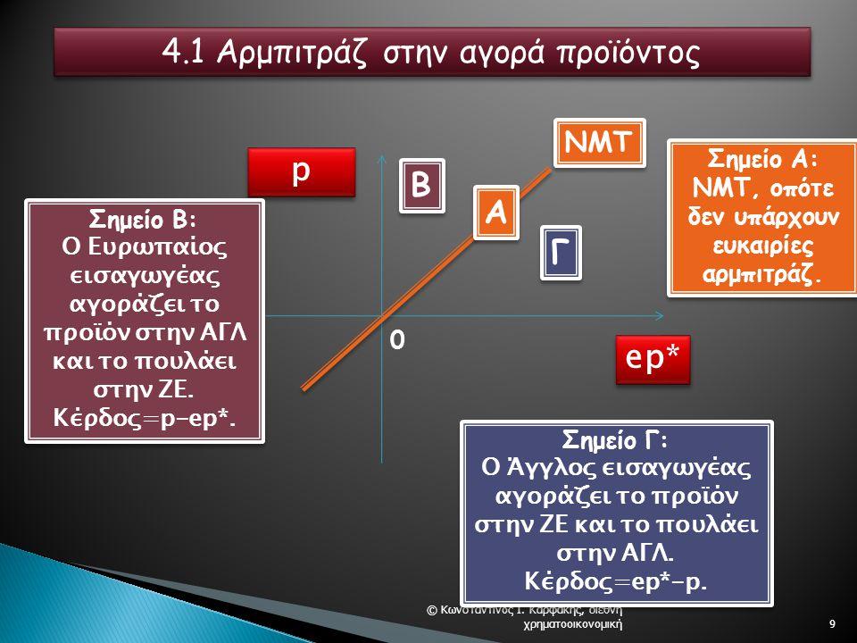 9 p p ep* NMT A A B B Γ Γ Σημείο Α: NMT, οπότε δεν υπάρχουν ευκαιρίες αρμπιτράζ.