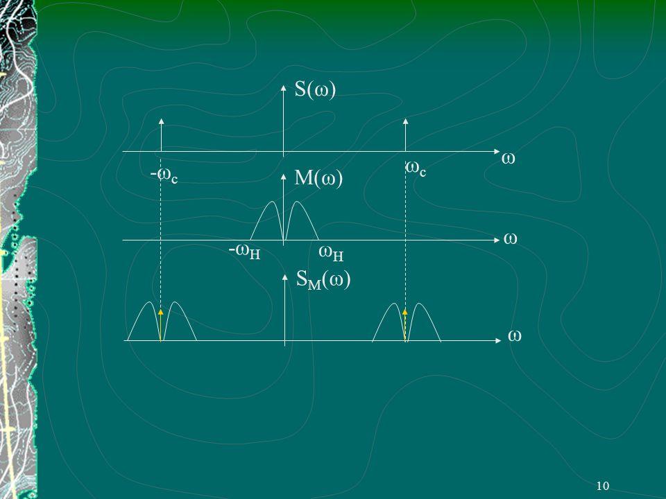 9 2. 调幅( AM )信号 Amplitude Modulation m ( t )带有直流分量