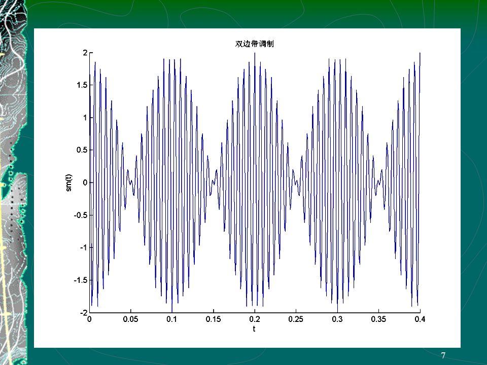 6 1. 双边带信号 (DSB-SC) Double Sideband-Suppressed Carrier S(ω) -ω c ωcωc ωcωc ωcωc M(ω) ω ω ωHωH -ω H S M (ω) ω