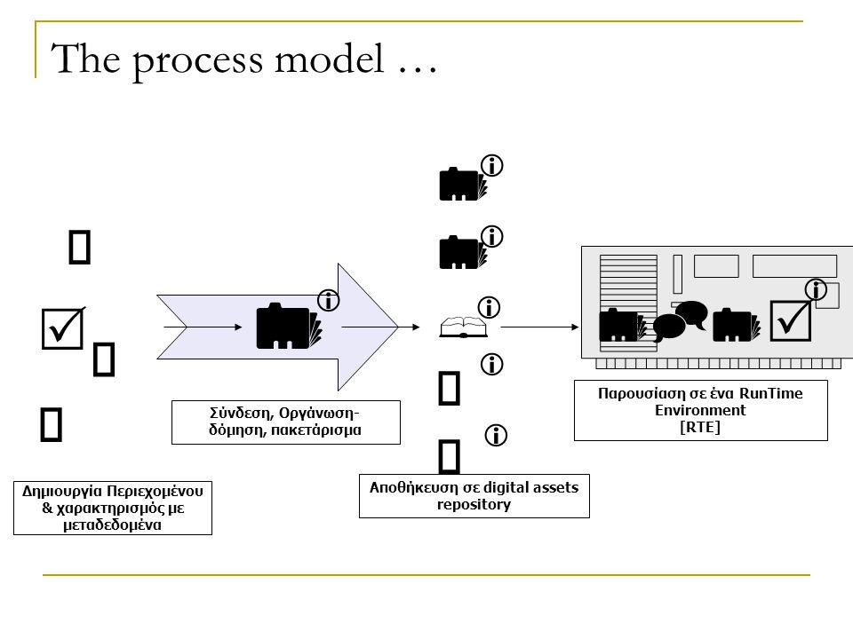 The process model … Δημιουργία Περιεχομένου & χαρακτηρισμός με μεταδεδομένα               Σύνδεση, Οργάνωση- δόμηση, πακετάρισμα Αποθήκευση σε digital assets repository Παρουσίαση σε ένα RunTime Environment [RTE] 