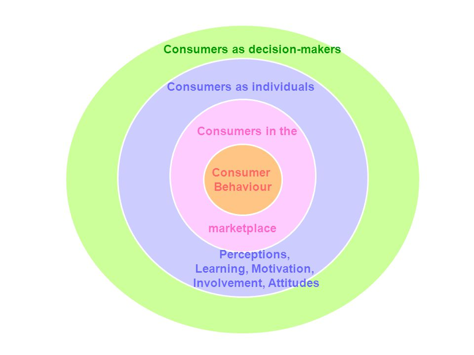 Slide 8.3 Solomon, Bamossy, Askegaard, Hogg, Consumer Behaviour : A European Perspective, 3 rd edition © Pearson Education Limited 2006 Η επιλύση ενός προβλήματος του καταναλωτή γίνεται μέσα από την αγορά ενός προϊόντος/υπηρεσίες (purchase occurs as a response to a problem).