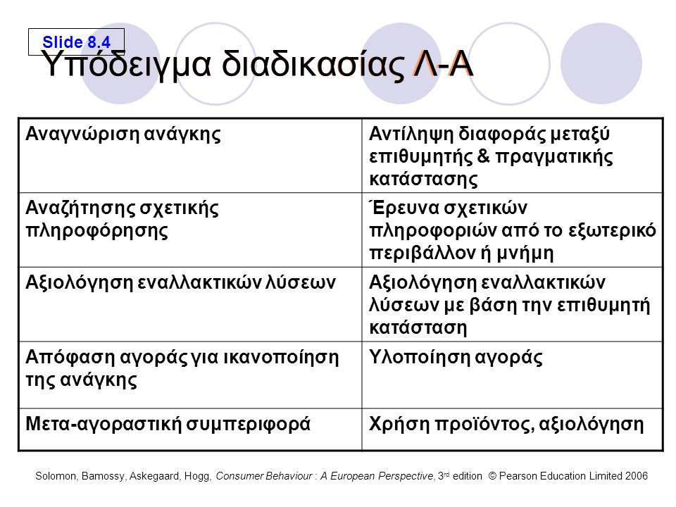 Slide 8.5 Solomon, Bamossy, Askegaard, Hogg, Consumer Behaviour : A European Perspective, 3 rd edition © Pearson Education Limited 2006 Εσωτερικοί/ εξωτερικοί παράγοντες ΠΕΡΙΒΑΛΛΟΝ Κουλτούρα Υποκουλτούρα Κοιν.
