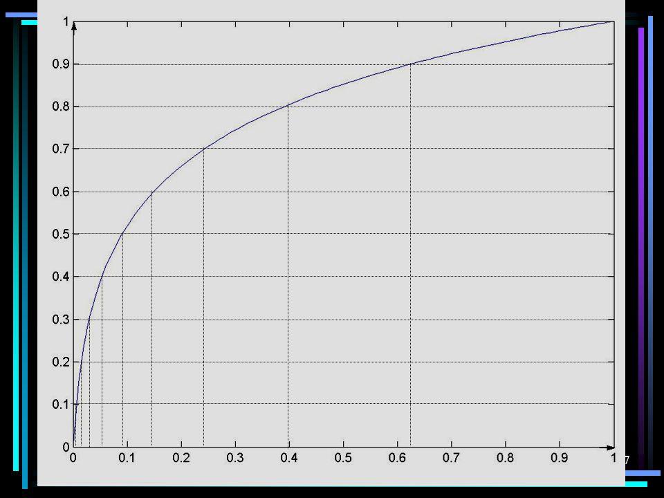 16 1. μ 压缩律 x , y 归一化压缩器输入、输出电压 μ 压扩参数 当量化级划分较多时,每一量化级中的压缩特 性曲线均可看成直线。 量化误差