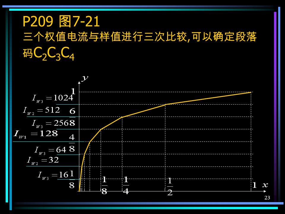 22 从话音信号的可懂度来说,3~4 位非线 性编码即可,7~8 位通信质量比较好. 码位的安排 : 在逐次比较型编码中 极性码 段落码 段内码 C 1 C 2 C 3 C 4 C 5 C 6 C 7 C 8 非均匀量化 16×8=128 个量化级 相当于均匀量化的 11 位 16×[1+1+2+4