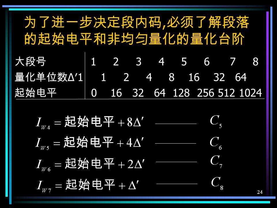 23 P209 图 7-21 三个权值电流与样值进行三次比较, 可以确定段落 码 C 2 C 3 C 4