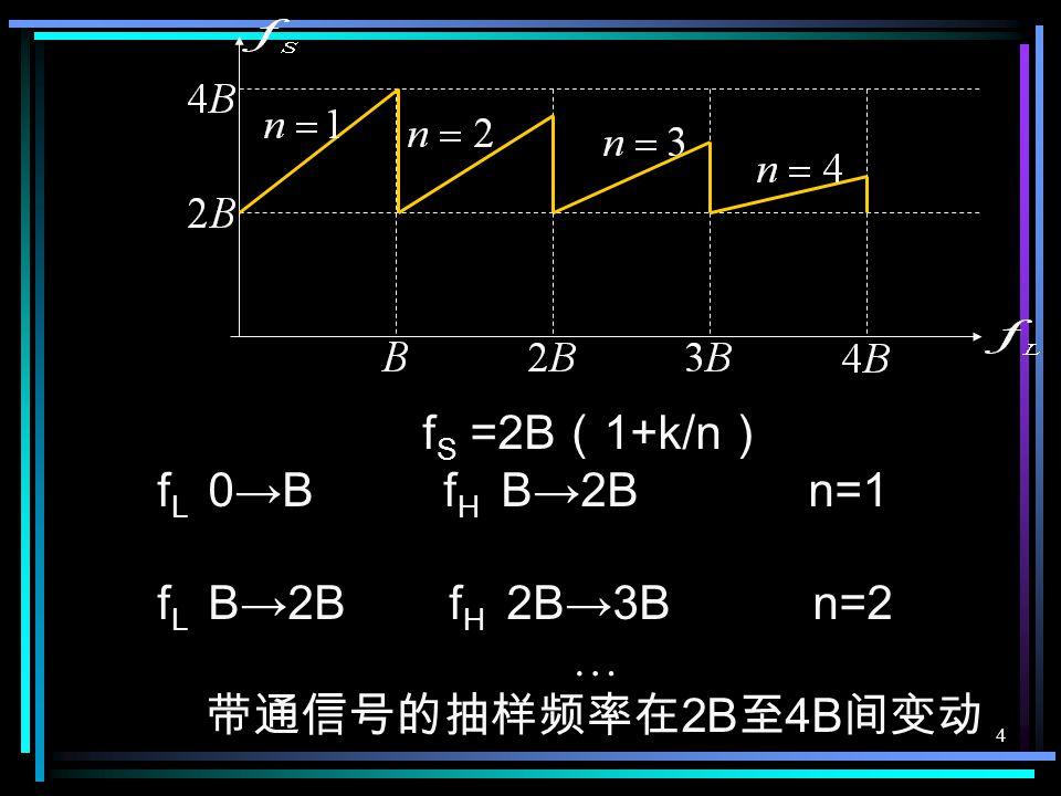3 7.2 抽样定理 一个频带限制在( 0 , f H )内,时间连续信号 m ( t ),如果以不大于 1/2f H 秒的间隔对它进行 等间隔抽样,则 m ( t )将被所得到的抽样值完 全确定。 带通抽样定理 信号频谱范围 f L ~ f H 抽样频率 f S 应满足 f S =2B ( 1+k