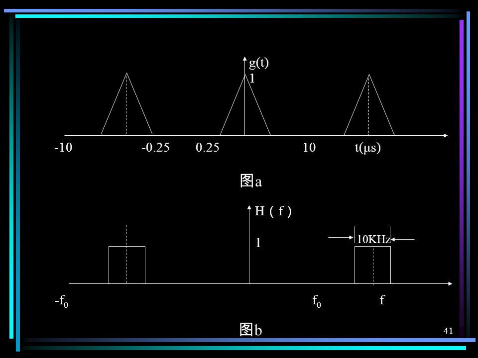 40 例: 设调制信号 f ( t )限带为 5KHz , 拟用图 a 所示周期为 的三角形序列 g ( t )与之相乘,然后 通过图 b 所示的中心频率为 的理想带通滤波器,得到输出波形为: 试根据本题条件 确定常数 A 的值。