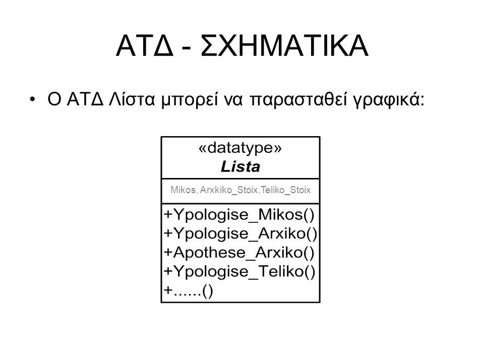 ΑΤΔ - ΣΧΗΜΑΤΙΚΑ Ο ΑΤΔ Λίστα μπορεί να παρασταθεί γραφικά: Mikos, Arxkiko_Stoix,Teliko_Stoix