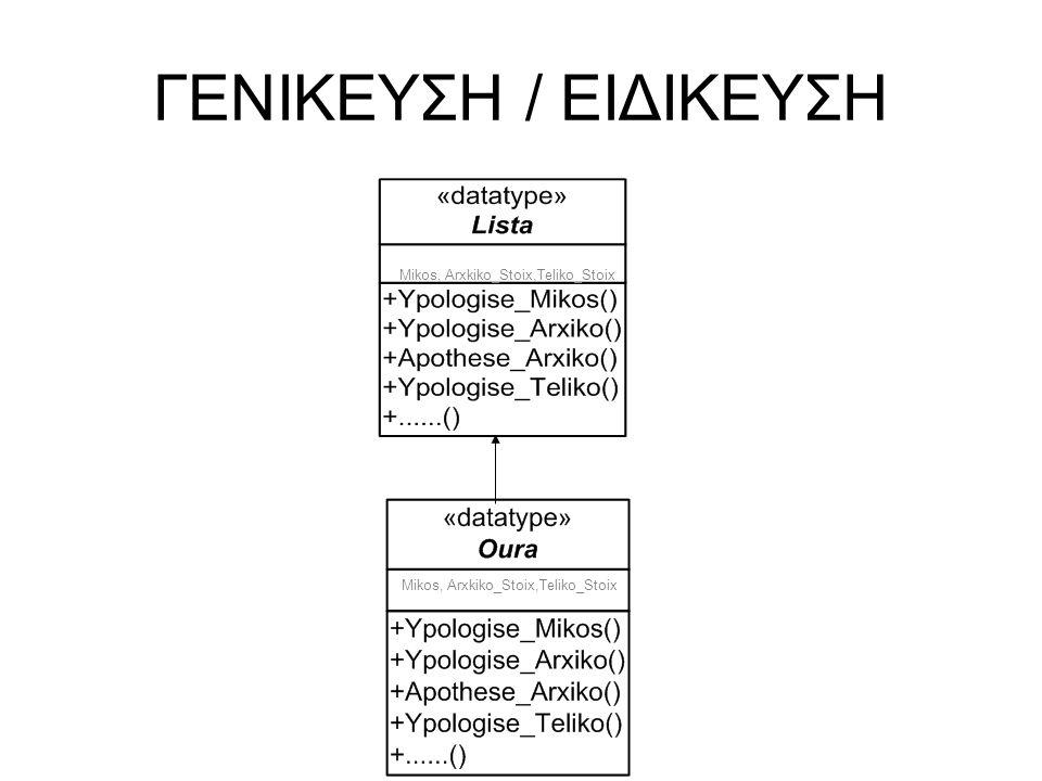 ΓΕΝΙΚΕΥΣΗ / ΕΙΔΙΚΕΥΣΗ Mikos, Arxkiko_Stoix,Teliko_Stoix