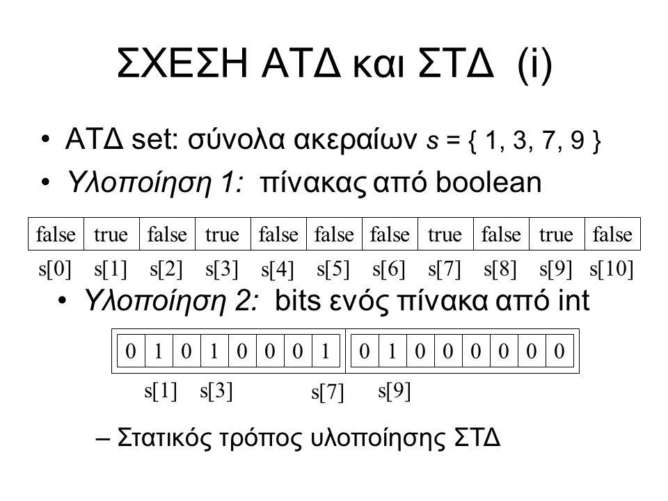 ΣΧΕΣΗ ΑΤΔ και ΣΤΔ(i) ΑΤΔ set: σύνολα ακεραίων s = { 1, 3, 7, 9 } Υλοποίηση 1: πίνακας από boolean falsetruefalsetrue false s[2]s[1]s[8]s[3]s[7]s[9]s[0