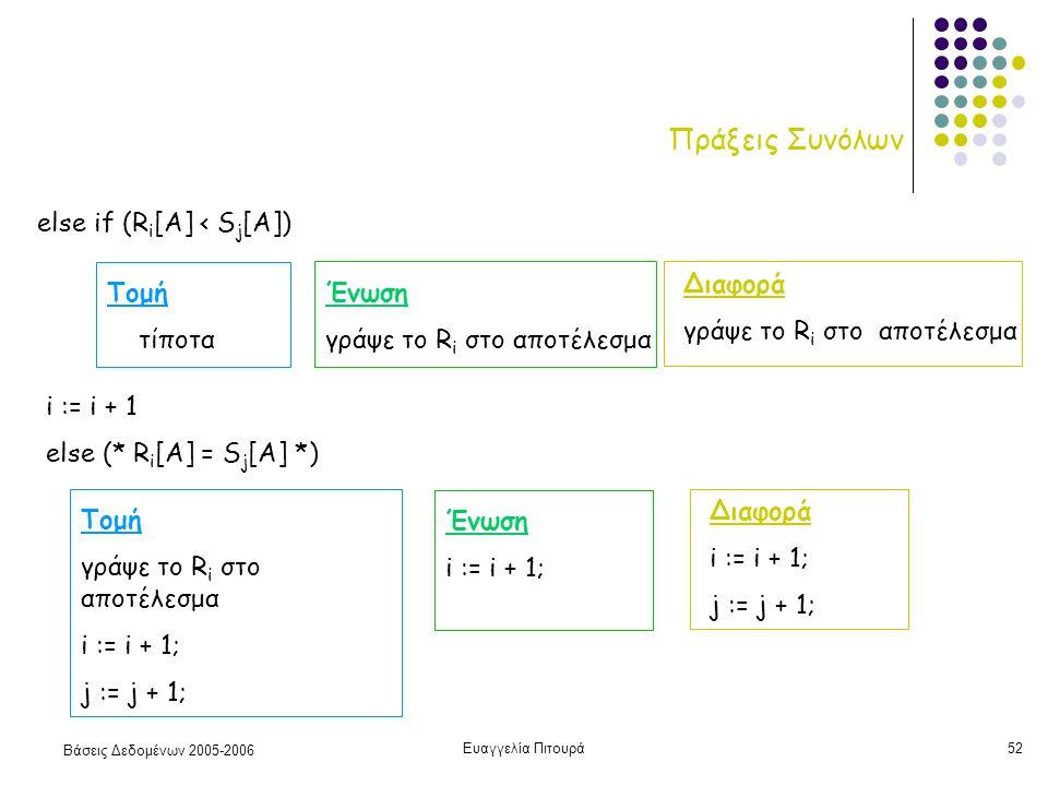 Βάσεις Δεδομένων 2005-2006 Ευαγγελία Πιτουρά52 Πράξεις Συνόλων else if (R i [A] < S j [Α]) Τομή τίποτα Ένωση γράψε το R i στο αποτέλεσμα Διαφορά γράψε το R i στο αποτέλεσμα i := i + 1 else (* R i [A] = S j [Α] *) Τομή γράψε το R i στο αποτέλεσμα i := i + 1; j := j + 1; Ένωση i := i + 1; Διαφορά i := i + 1; j := j + 1;