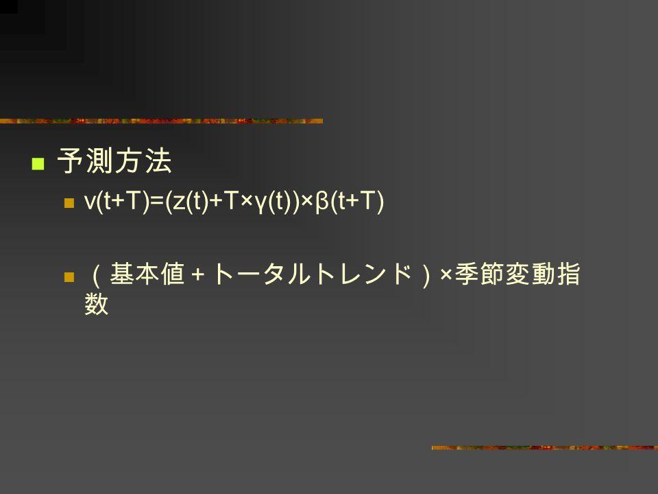 予測方法 v(t+T)=(z(t)+T×γ(t))×β(t+T) (基本値+トータルトレンド) × 季節変動指 数