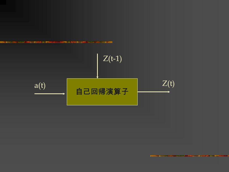 自己回帰演算子 Z(t-1) a(t) Z(t)