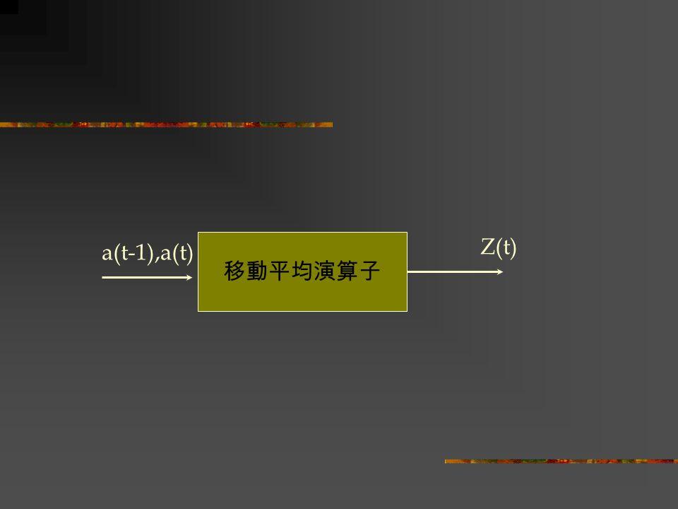 移動平均演算子 a(t-1),a(t) Z(t)