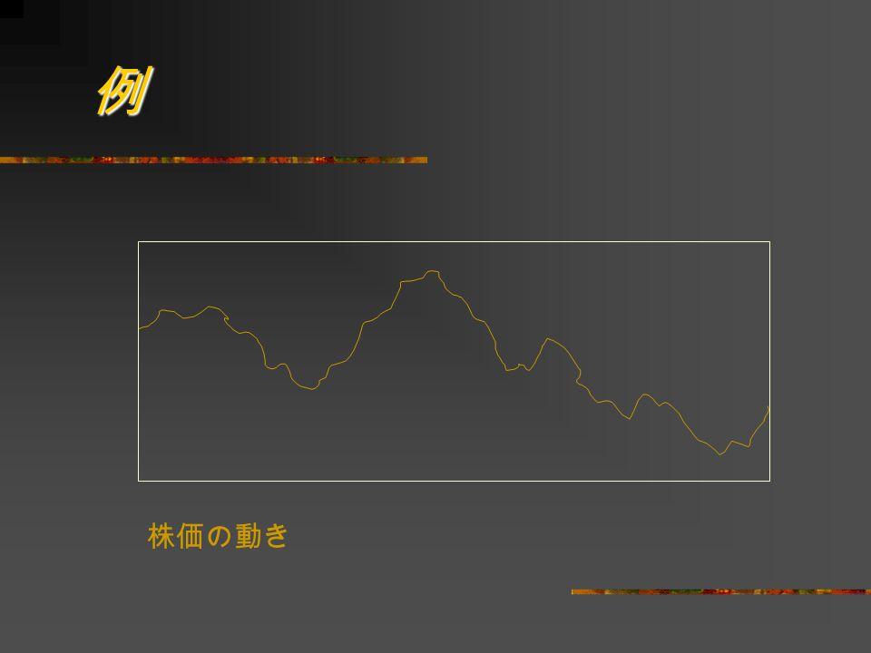 例 株価の動き