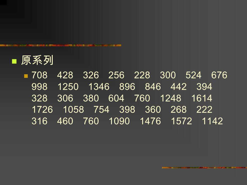 原系列 708 428 326 256 228 300 524 676 998 1250 1346 896 846 442 394 328 306 380 604 760 1248 1614 1726 1058 754 398 360 268 222 316 460 760 1090 1476 15