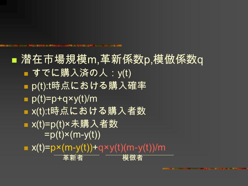 潜在市場規模 m, 革新係数 p, 模倣係数 q すでに購入済の人: y(t) p(t):t 時点における購入確率 p(t)=p+q×y(t)/m x(t):t 時点における購入者数 x(t)=p(t)× 未購入者数 =p(t)×(m-y(t)) x(t)=p×(m-y(t))+q×y(t)(m-y