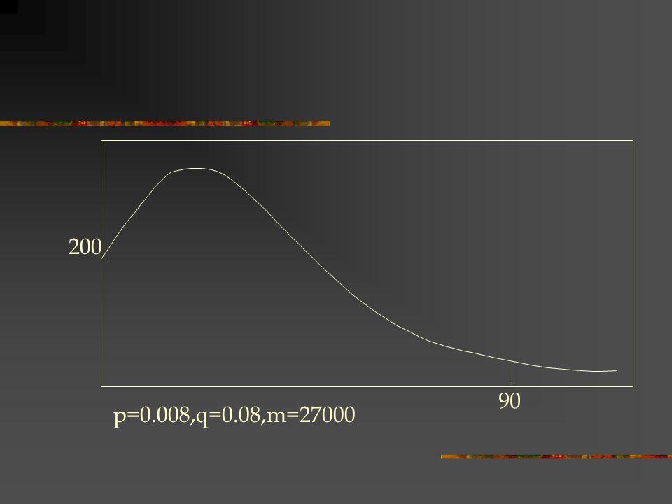 p=0.008,q=0.08,m=27000 200 90