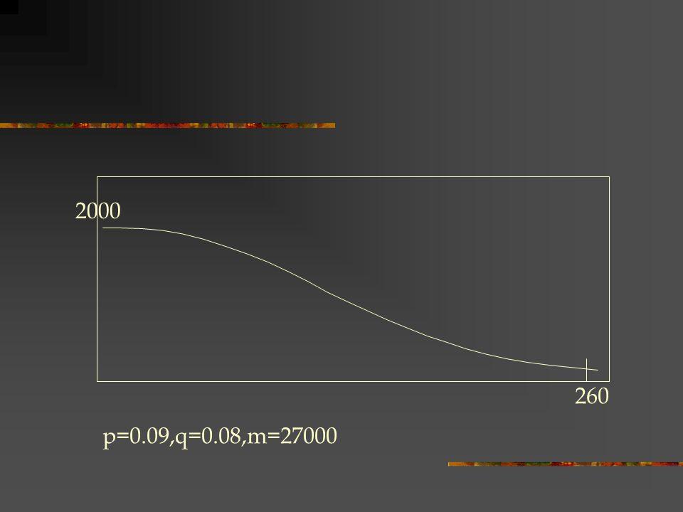 p=0.09,q=0.08,m=27000 260 2000