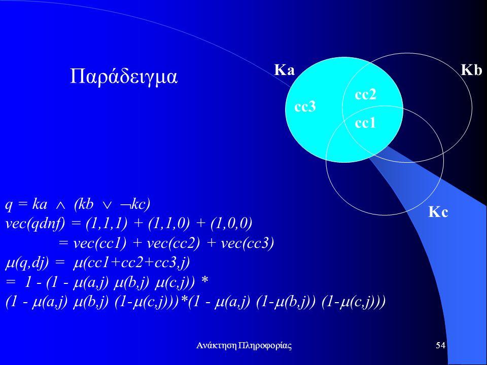 Ανάκτηση Πληροφορίας54 Παράδειγμα q = ka  (kb   kc) vec(qdnf) = (1,1,1) + (1,1,0) + (1,0,0) = vec(cc1) + vec(cc2) + vec(cc3)  (q,dj) =  (cc1+cc2+cc3,j) = 1 - (1 -  (a,j)  (b,j)  (c,j)) * (1 -  (a,j)  (b,j) (1-  (c,j)))*(1 -  (a,j) (1-  (b,j)) (1-  (c,j))) cc1 cc3 cc2 KaKb Kc
