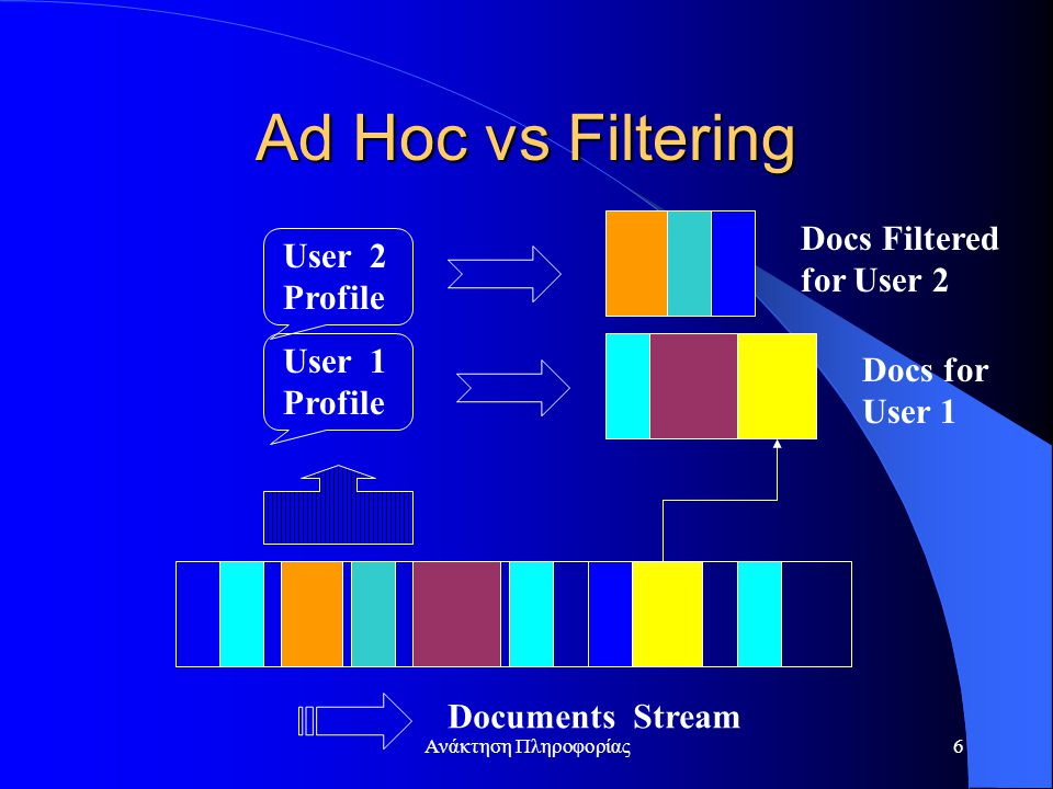 Ανάκτηση Πληροφορίας6 Ad Hoc vs Filtering Documents Stream User 1 Profile User 2 Profile Docs Filtered for User 2 Docs for User 1