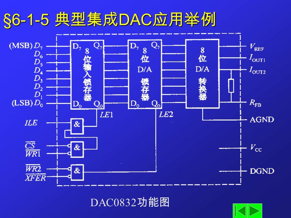 §6-1-5 典型集成 DAC 应用举例 DAC0832 功能图