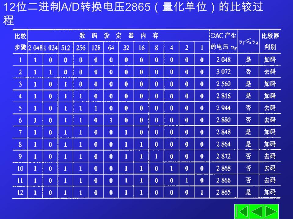 12 位二进制 A/D 转换电压 2865 (量化单位)的比较过 程