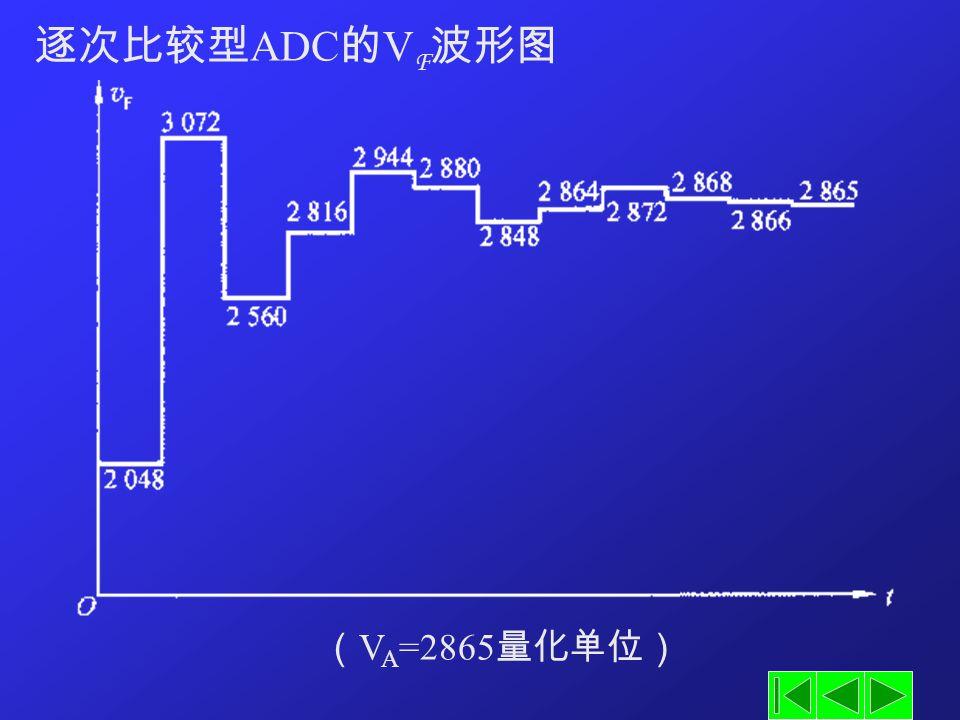逐次比较型 ADC 的 V F 波形图 ( V A =2865 量化单位)
