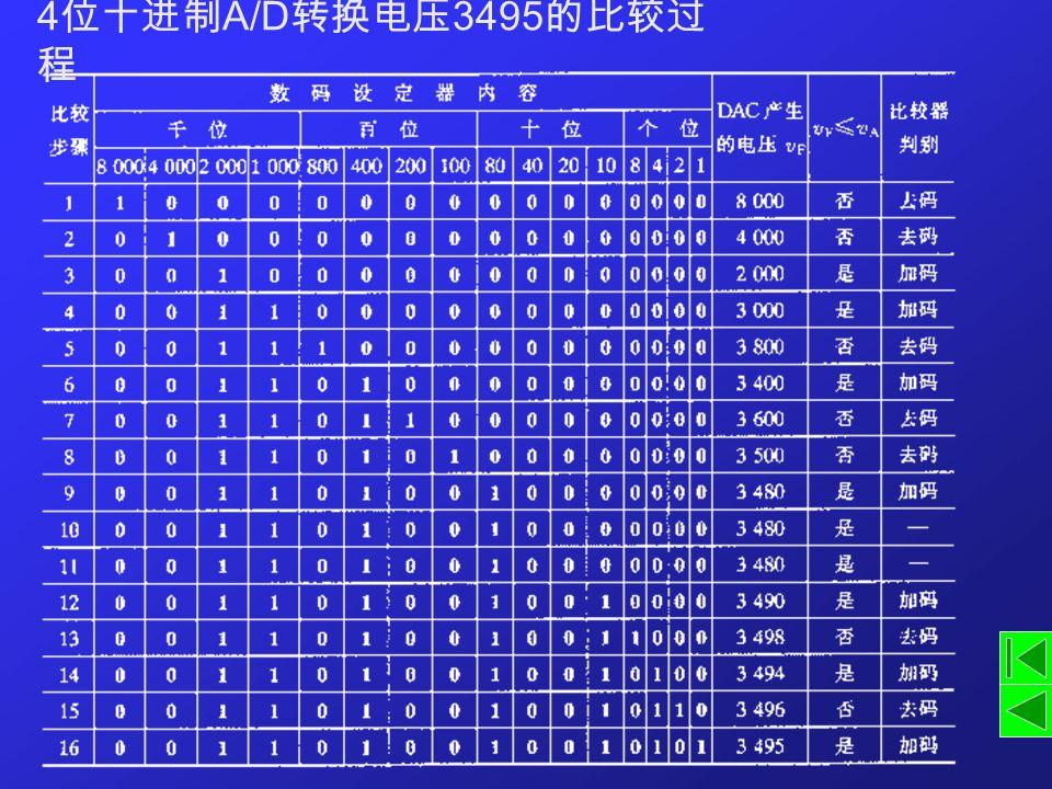 4 位十进制 A/D 转换电压 3495 的比较过 程