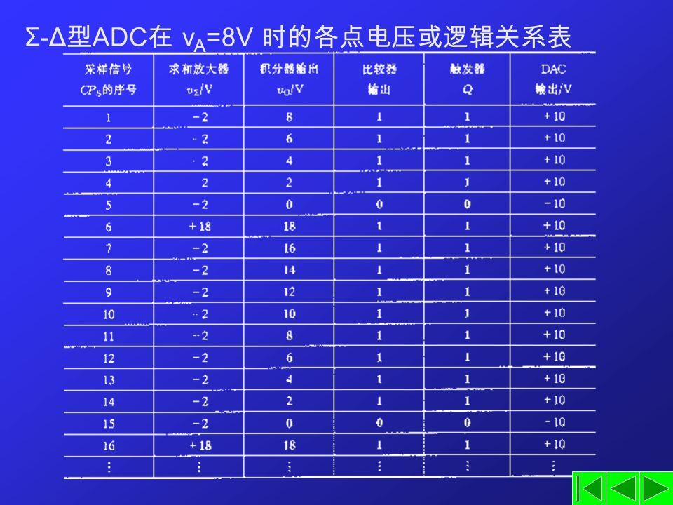 Σ-Δ 型 ADC 在 v A =8V 时的各点电压或逻辑关系表
