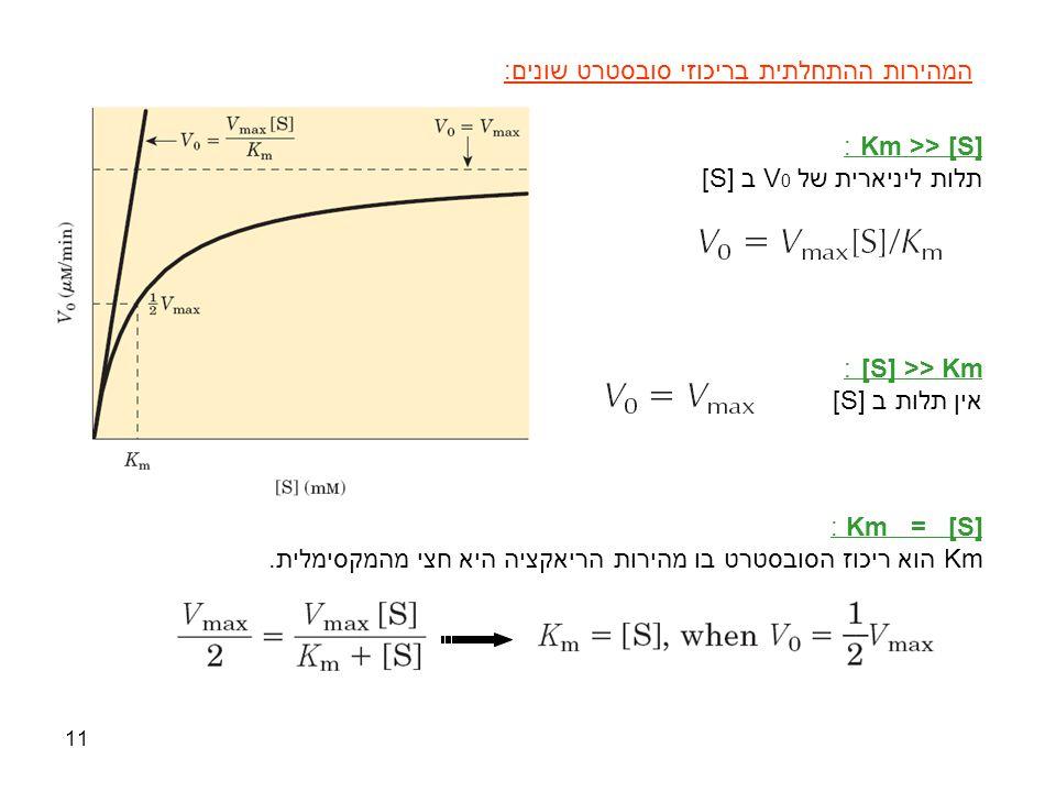 11 המהירות ההתחלתית בריכוזי סובסטרט שונים: Km >> [S] : תלות ליניארית של V 0 ב [S] [S] >> Km : אין תלות ב [S] Km = [S] : Km הוא ריכוז הסובסטרט בו מהירו