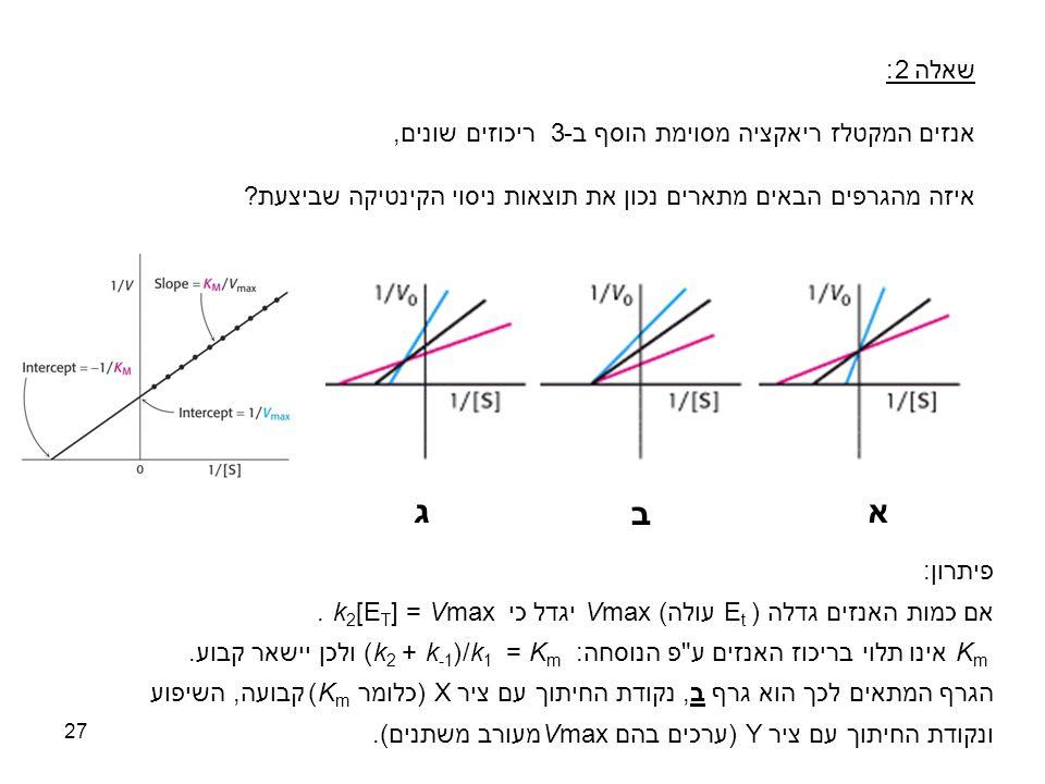27 שאלה 2: אנזים המקטלז ריאקציה מסוימת הוסף ב-3 ריכוזים שונים, איזה מהגרפים הבאים מתארים נכון את תוצאות ניסוי הקינטיקה שביצעת? א ב ג פיתרון: אם כמות ה