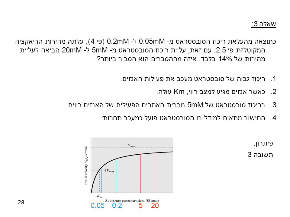 28 שאלה 3: כתוצאה מהעלאת ריכוז הסובסטראט מ- 0.05mM ל- 0.2mM(פי 4), עלתה מהירות הריאקציה המקוטלזת פי 2.5. עם זאת, עליית ריכוז הסובסטראט מ- 5mM ל- 20mMה