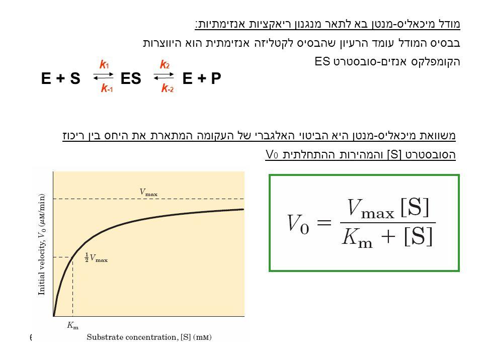 6 k-1k-1 k1k1 k2k2 E + S ES E + P k-2k-2 מודל מיכאליס-מנטן בא לתאר מנגנון ריאקציות אנזימתיות: בבסיס המודל עומד הרעיון שהבסיס לקטליזה אנזימתית הוא היוו