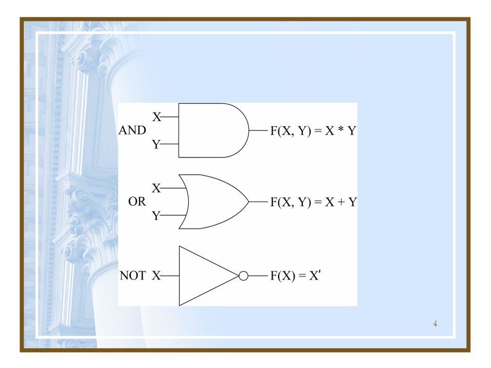 5 SUM = ((NOT X) AND Y) OR (X AND (NOT Y)) = (X ' * Y) + (X * Y ' ) CARRY = X AND Y = X * Y