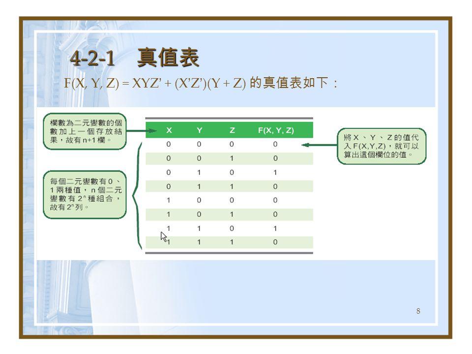 8 4-2-1 真值表 F(X, Y, Z) = XYZ ' + (X ' Z ' )(Y + Z) 的真值表如下: