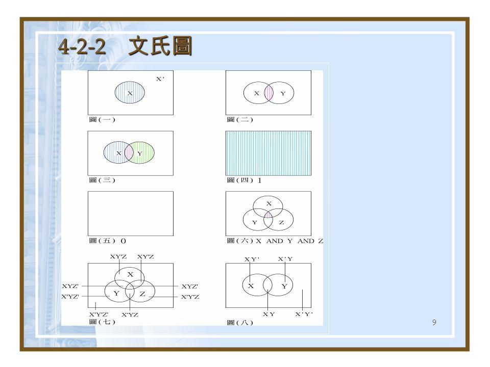 40 將 F(X, Y) = XY + XY ' 簡化為積項之和: 1.F(X, Y) = m 3 + m 2 = Σm(2, 3) 。 2.