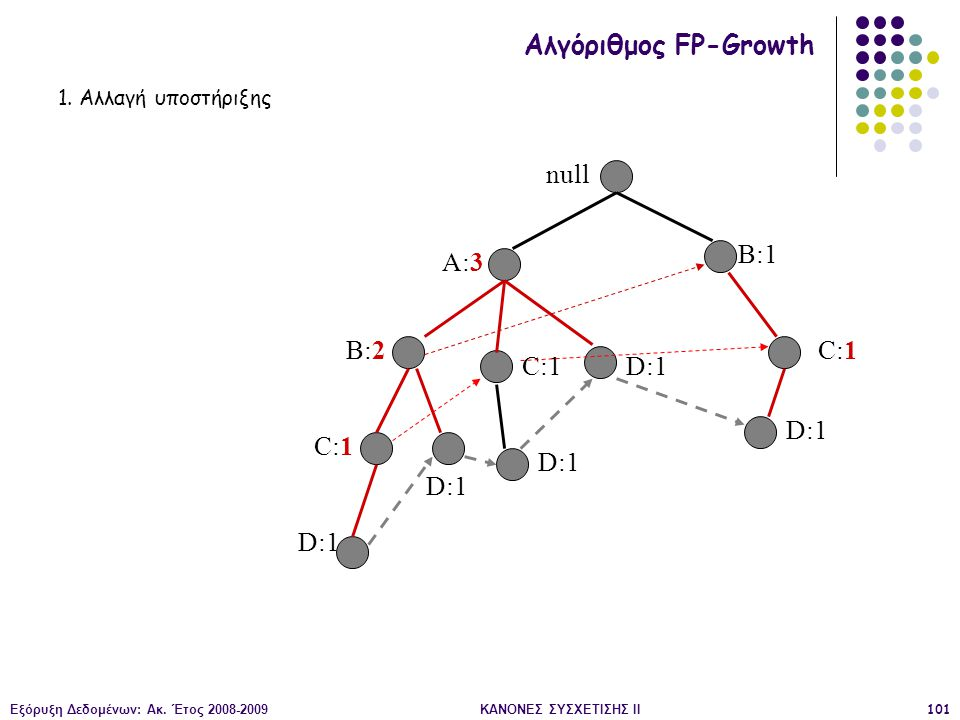 Εξόρυξη Δεδομένων: Ακ. Έτος 2008-2009ΚΑΝΟΝΕΣ ΣΥΣΧΕΤΙΣΗΣ II101 null A:3 B:2 B:1 C:1 D:1 C:1 D:1 C:1 D:1 Αλγόριθμος FP-Growth 1. Αλλαγή υποστήριξης