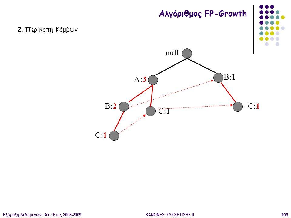 Εξόρυξη Δεδομένων: Ακ. Έτος 2008-2009ΚΑΝΟΝΕΣ ΣΥΣΧΕΤΙΣΗΣ II103 null A:3 B:2 B:1 C:1 Αλγόριθμος FP-Growth 2. Περικοπή Κόμβων