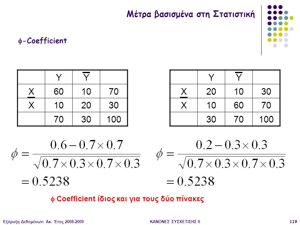 Εξόρυξη Δεδομένων: Ακ. Έτος 2008-2009ΚΑΝΟΝΕΣ ΣΥΣΧΕΤΙΣΗΣ II119  -Coefficient YY X601070 X102030 7030100 YY X201030 X106070 3070100  Coefficient ίδιος